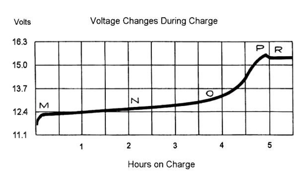 Voltage Changes During Charge