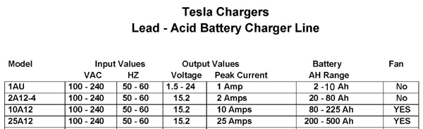 Products - Tesla Chargers