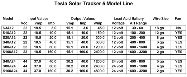 Tesla Chargers Tesla Solar Tracker 5's Solar Charge Controllers Matching Batteries
